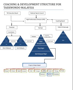 Coaching-Structure