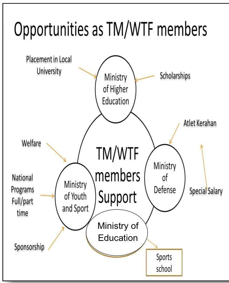 tm-opportunity